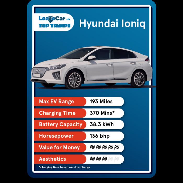 Hyundai Ioniq Top Trumps