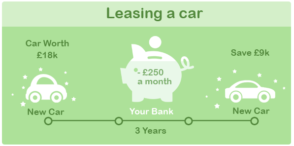 how does an auto lease work